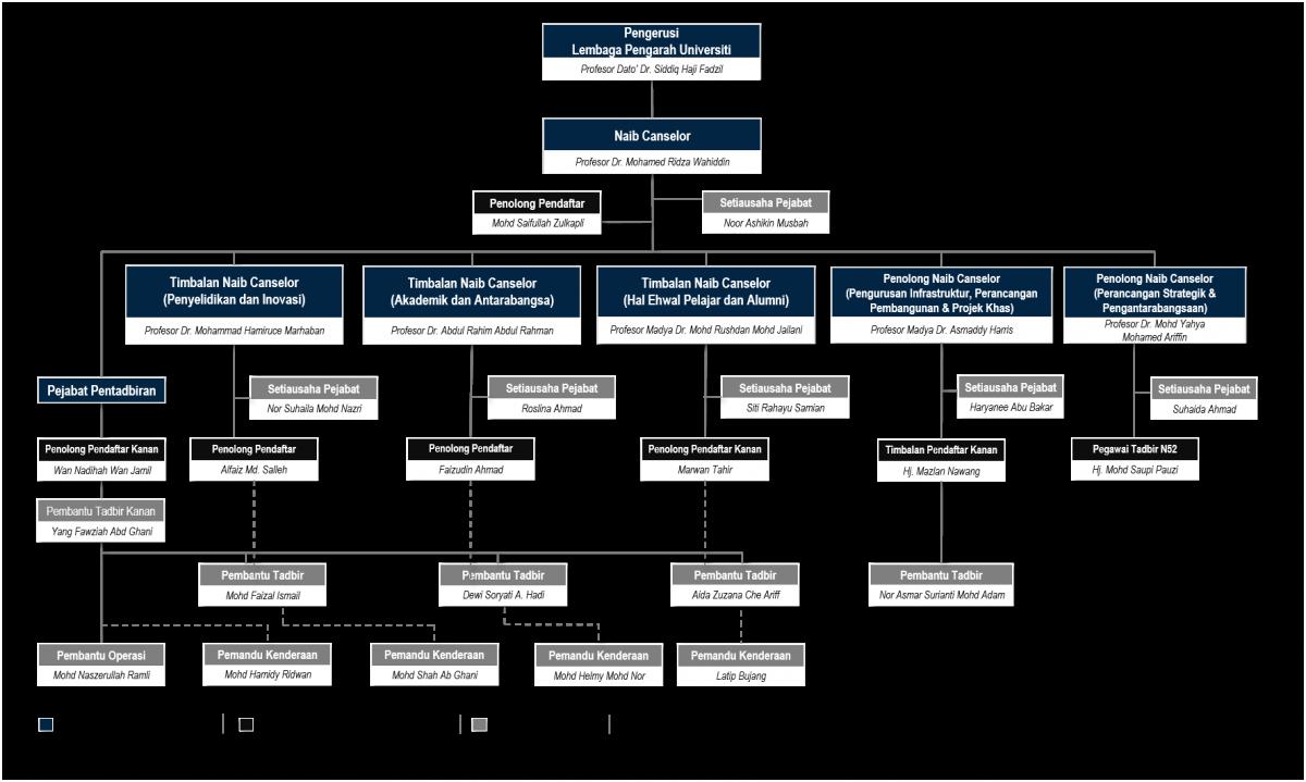Carta Organisasi Jabatan Canselori